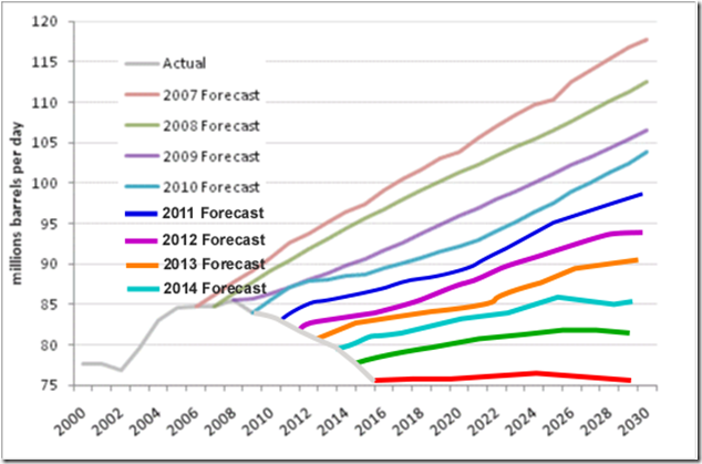 Oil-Production-Trend-of-Trends