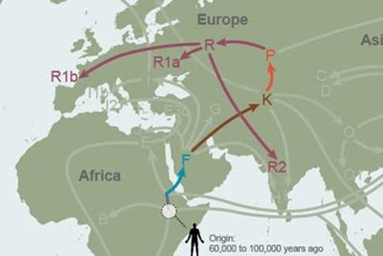 Migration map for Haplo R1b