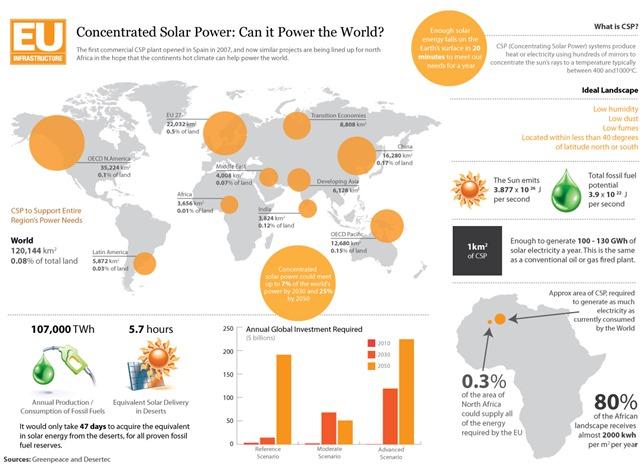 euinfra-solarpower1