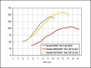 sportbike_performance_dyno_charts suzuki_GSX_r1000_torque